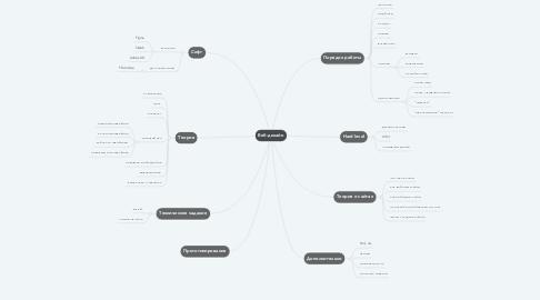 Mind Map: Веб-дизайн