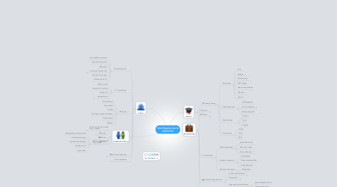 Mind Map: Mind Mapping Uses & Applications