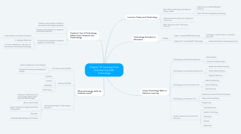Mind Map: Chapter 19: Learning From and Learning With Technology