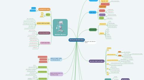 Mind Map: VENTILACION MECANICA