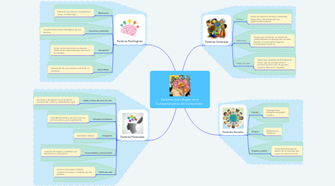 Mind Map: Factores que influyen en el Comportamiento del Consumidor.