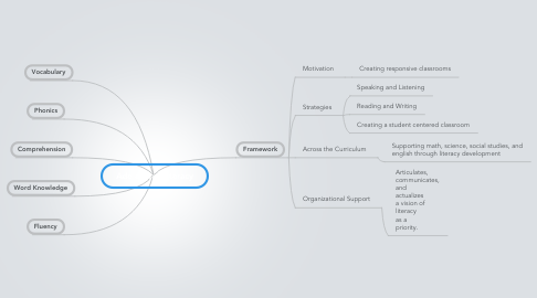 Mind Map: Adolescent Literacy