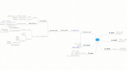 Mind Map: طالب