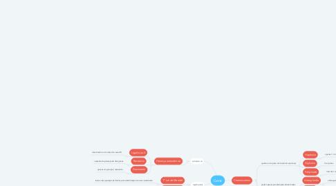 Mind Map: Gene