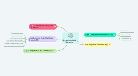 Mind Map: Un cerebro digital planetario