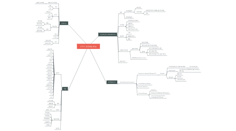 Mind Map: 조직도 (글로벌팀 중심)