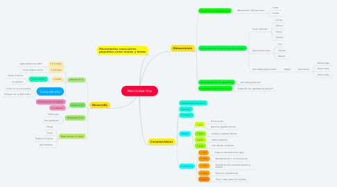 Mind Map: Motricidad fina
