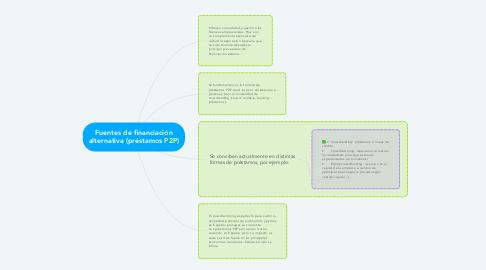 Mind Map: Fuentes de financiación alternativa (préstamos P2P)
