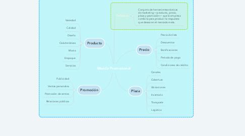 Mind Map: Mezcla Promocional