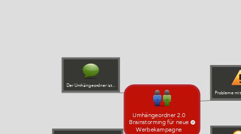 Mind Map: Umhängeordner 2.0 Brainstorming für neue Werbekampagne