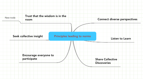 Mind Map: Principles leading to norms