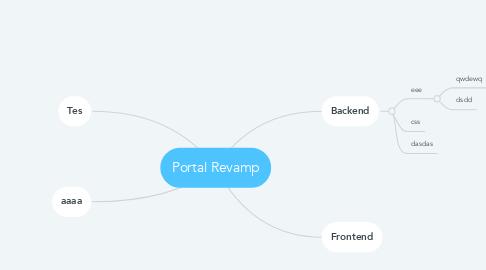 Mind Map: Portal Revamp