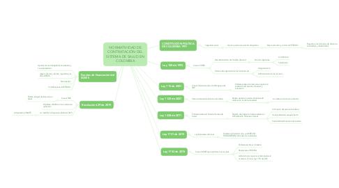 Mind Map: NORMATIVIDAD DE CONTRATACIÓN DEL SISTEMA DE SALUD EN COLOMBIA