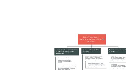 Mind Map: Las estrategias de negociación ante conflictos laborales