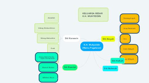 Mind Map: K.H. Muhyiddin (Mama Pagelaran)