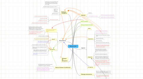 Mind Map: Recursos civeis
