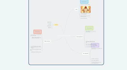 Mind Map: Personajes del cristianismo
