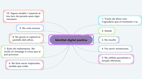 Mind Map: ldentitat digital positiva