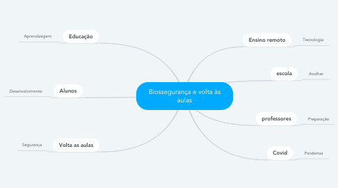 Mind Map: Biossegurança e volta às aulas