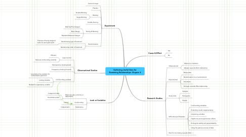 Mind Map: Gathering Useful Data for Examining Relationships: Chapter 4