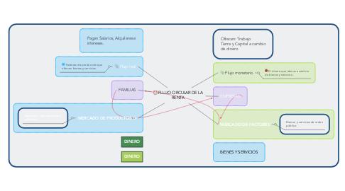 Mind Map: FLUJO CIRCULAR DE LA RENTA