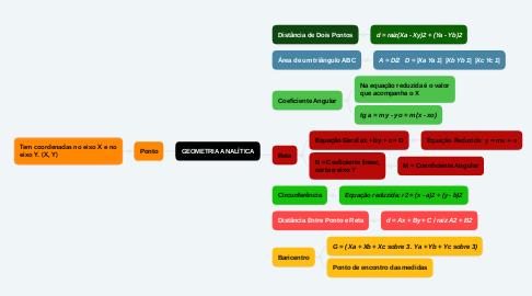 Mind Map: GEOMETRIA ANALÍTICA