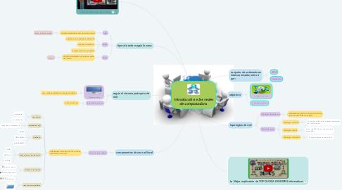 Mind Map: Introducción a las redes de computadora.