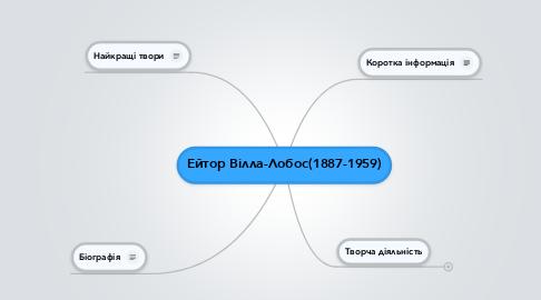 Mind Map: Ейтор Вілла-Лобос(1887-1959)