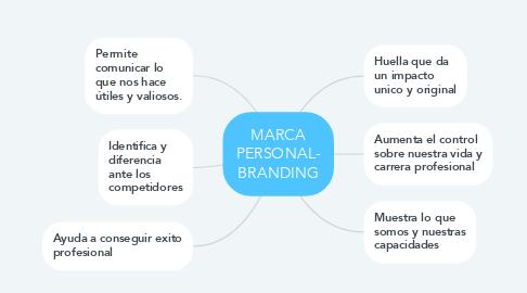 Mind Map: MARCA PERSONAL- BRANDING