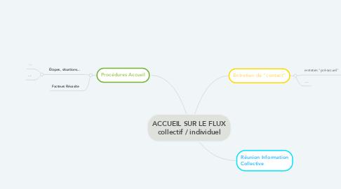 Mind Map: ACCUEIL SUR LE FLUX collectif / individuel