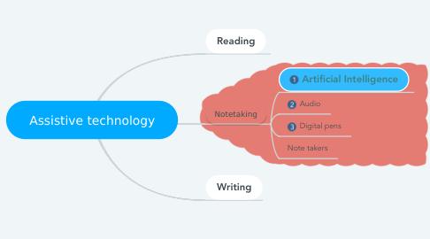 Mind Map: Assistive technology