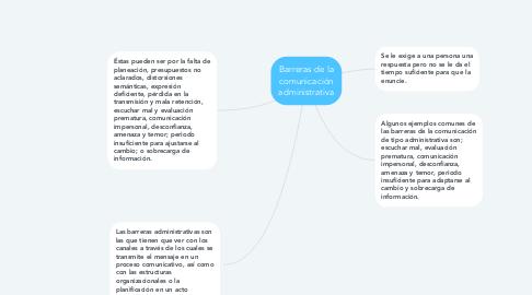 Mind Map: Barreras de la comunicación administrativa