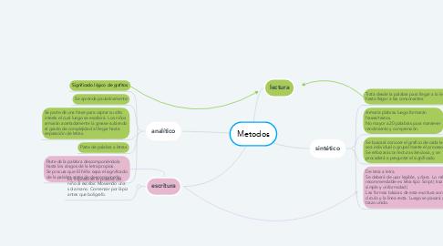Mind Map: Metodos
