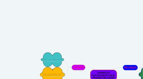 Mind Map: ELEMENTOS PARTICIPANTES EN EL PROCESO DE CARIES