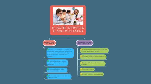 Mind Map: EL USO DEL INTERNET EN EL ÁMBITO EDUCATIVO
