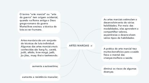 Mind Map: ARTES MARCIAIS