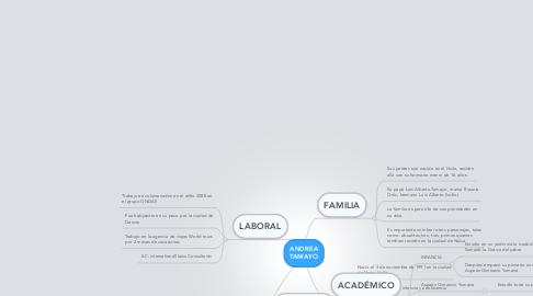 Mind Map: ANDREA TAMAYO