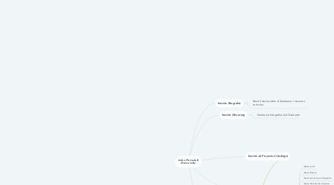 Mind Map: Index (Portada & Bienvenida)