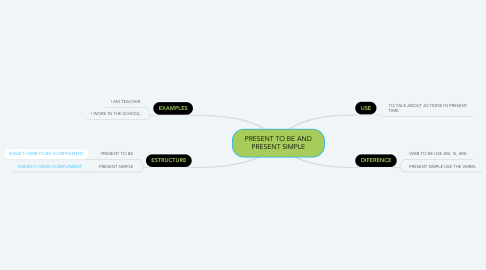 Mind Map: PRESENT TO BE AND PRESENT SIMPLE
