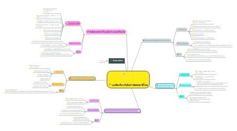 Mind Map: แนวคิดเกี่ยวกับถิ่นกำเนิดชนชาติไทย