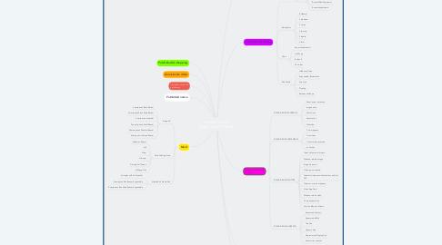 Mind Map: FORMATOS DE PUBLICIDAD ONLINE