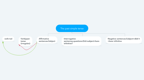 Mind Map: The past simple tense