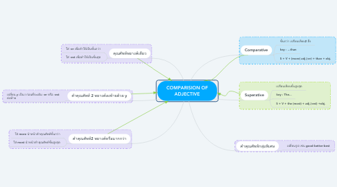 Mind Map: COMPARISION OF ADJECTIVE