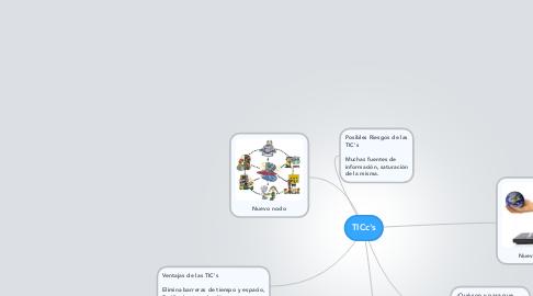Mind Map: TICc's