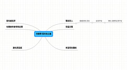 Mind Map: 快樂學-假利他主義