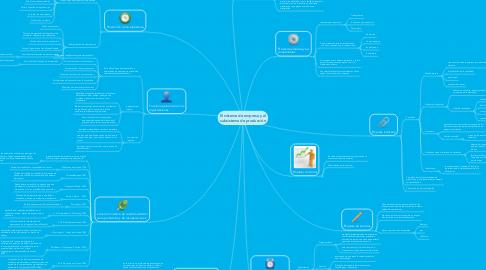 Mind Map: El sistema de empresa y elsubsistema de producción