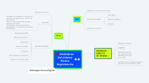 Mind Map: Inhibidores del sistema Renina Angiotensina