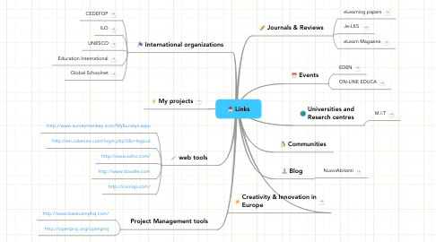 Mind Map: Links