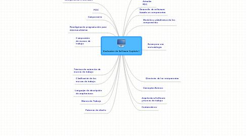 Mind Map: Evaluacion de Software Capitulo I