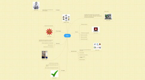 Mind Map: TIC`s